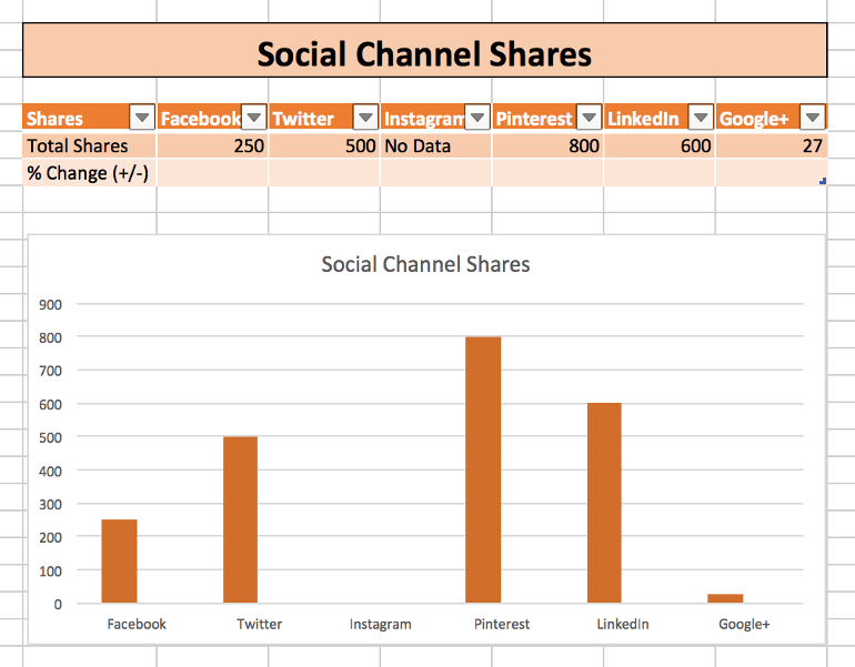 Social Channel Shares