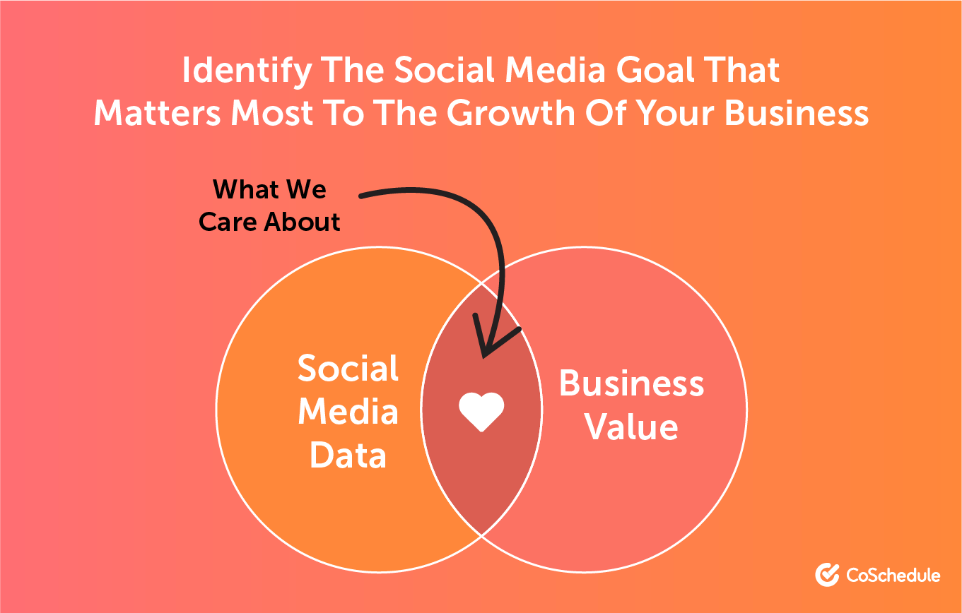 Identify the Social Media Goal That Matters Most to the Growth of Your Business