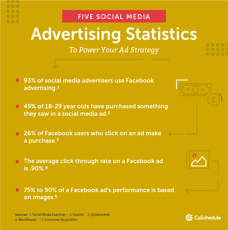 Five Social Media Advertising Statistics To Power Your Ad Strategy