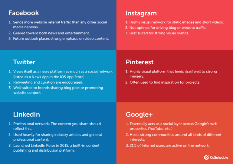 A guide on selecting social media networks