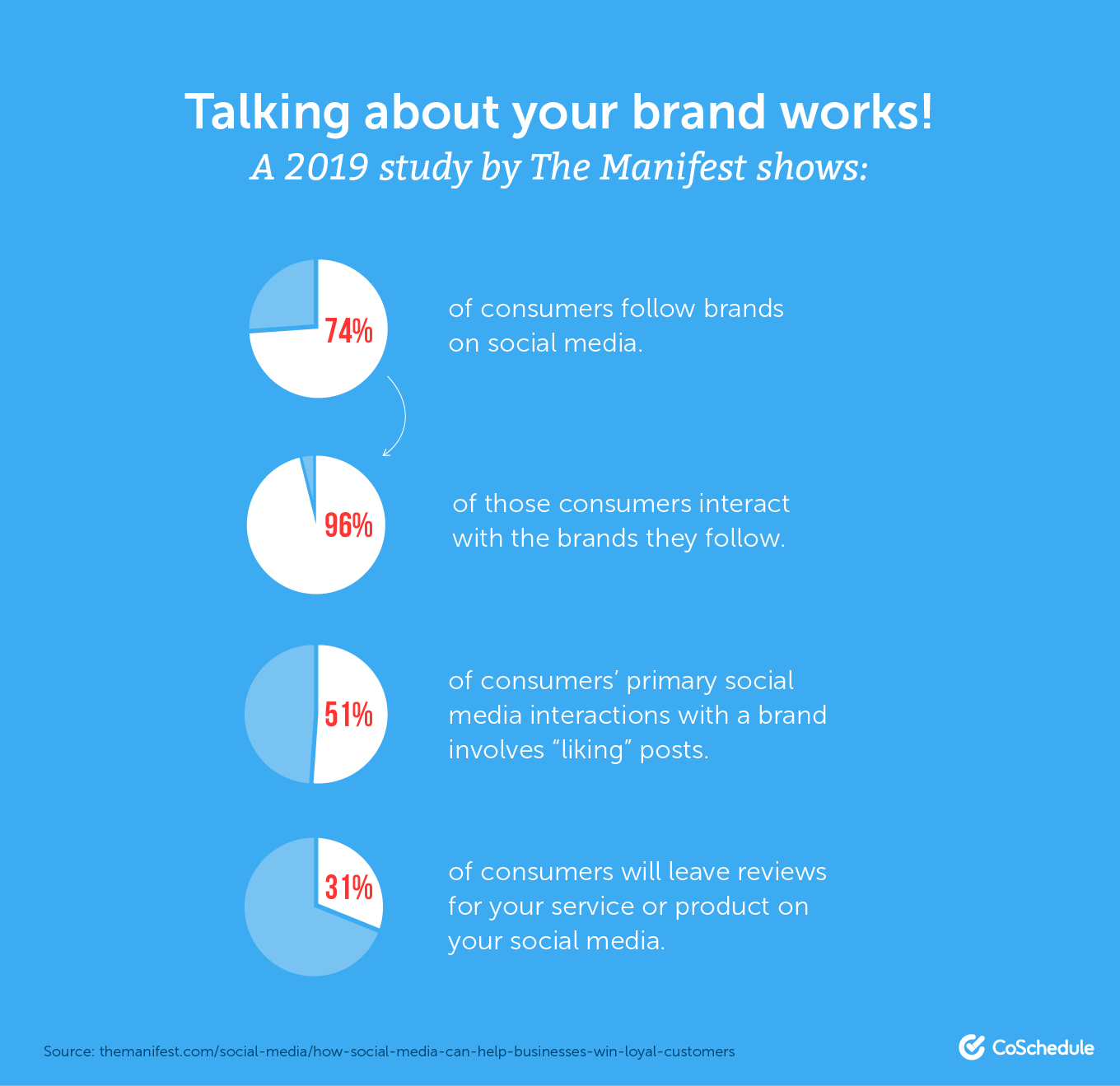 Talking about your brand works!