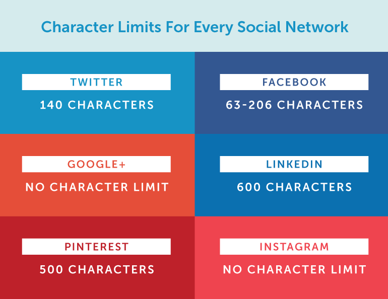 Character Limits for Every Social Network