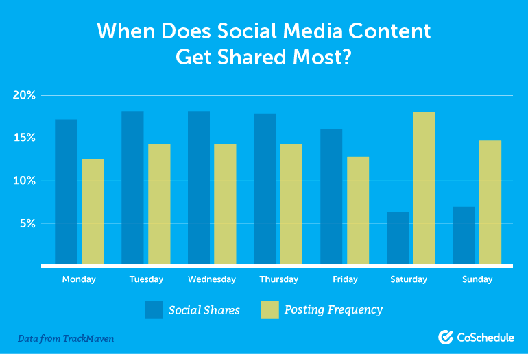When Does Social Media Content Get Shared Most?
