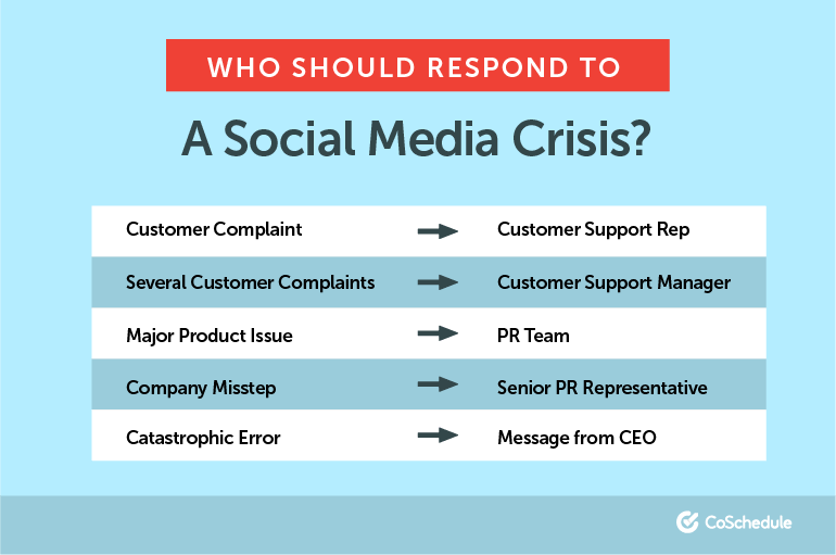 Who Should Respond in a Social Media Crisis?