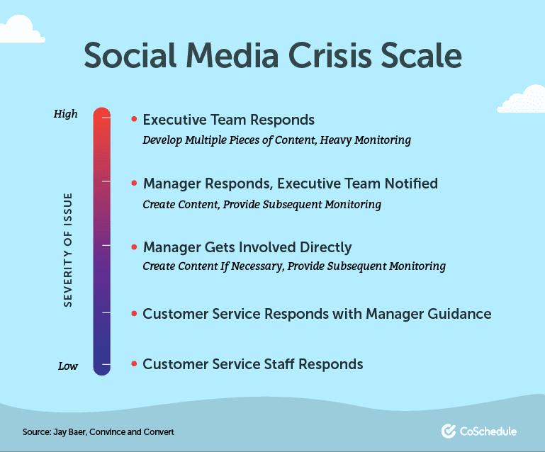 Social Media Crisis Scale