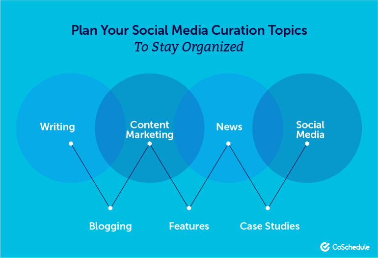 Plan Your Social Media Curation Topics to Stay Organized