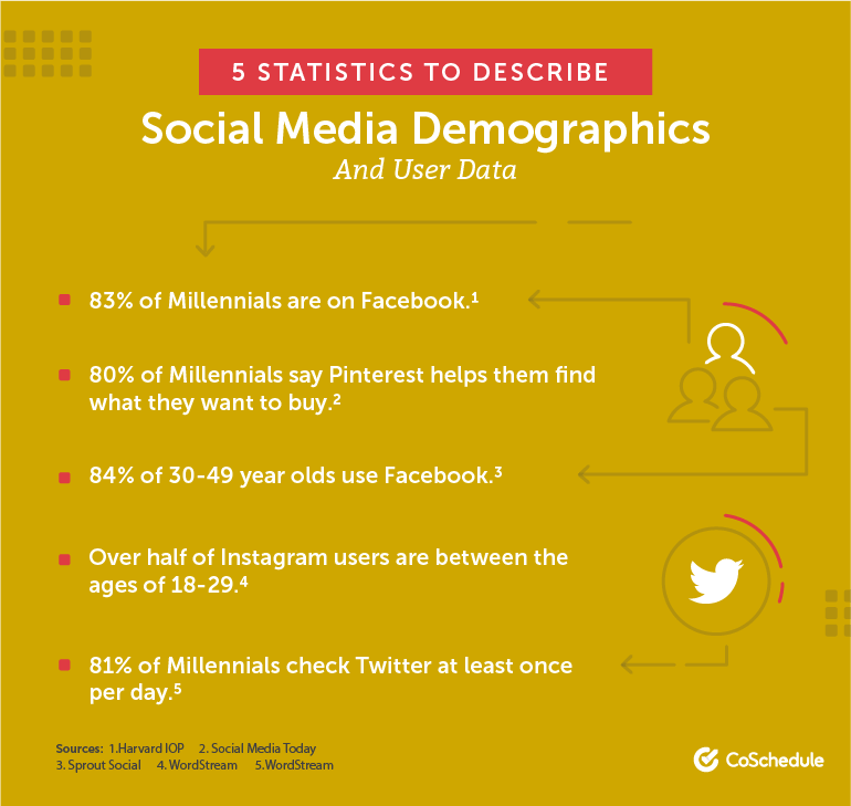 5 Statistics to Describe Social Media Demographics and User Data