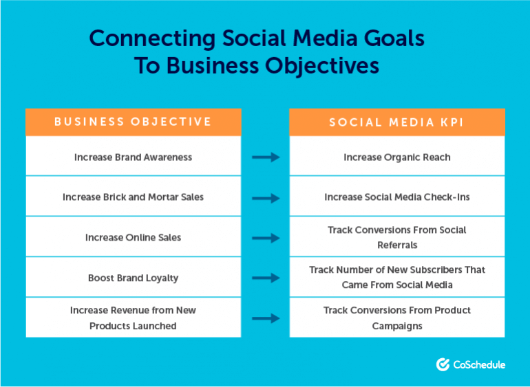 Connect Social Media Goals to Business Objectives