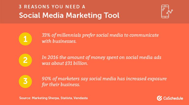 3 Reasons You Need a Social Media Marketing Tool