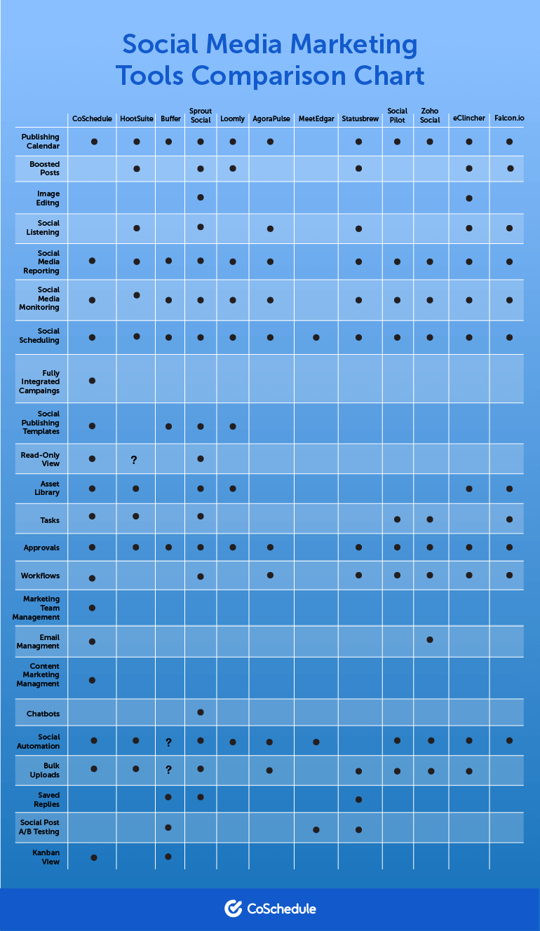 Feature comparison table of leading social media tools