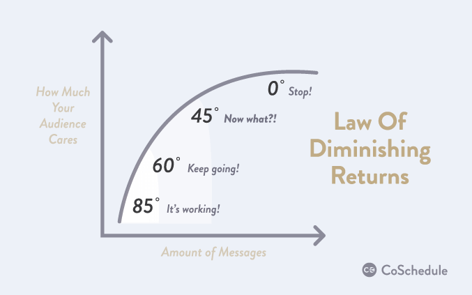 use the law of diminishing returns with your social media plan