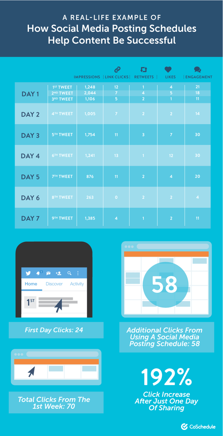 A Real-Life Example of How Social Media Posting Schedules Help Content Be Successful
