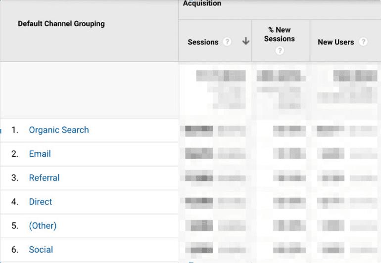 Social media breakdown by channel in Google Analytics