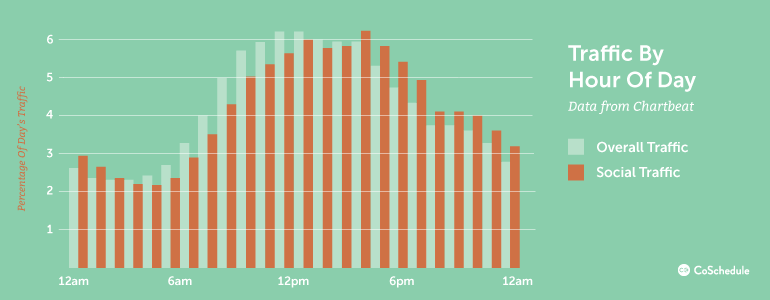 Social Media Traffic By The Hour