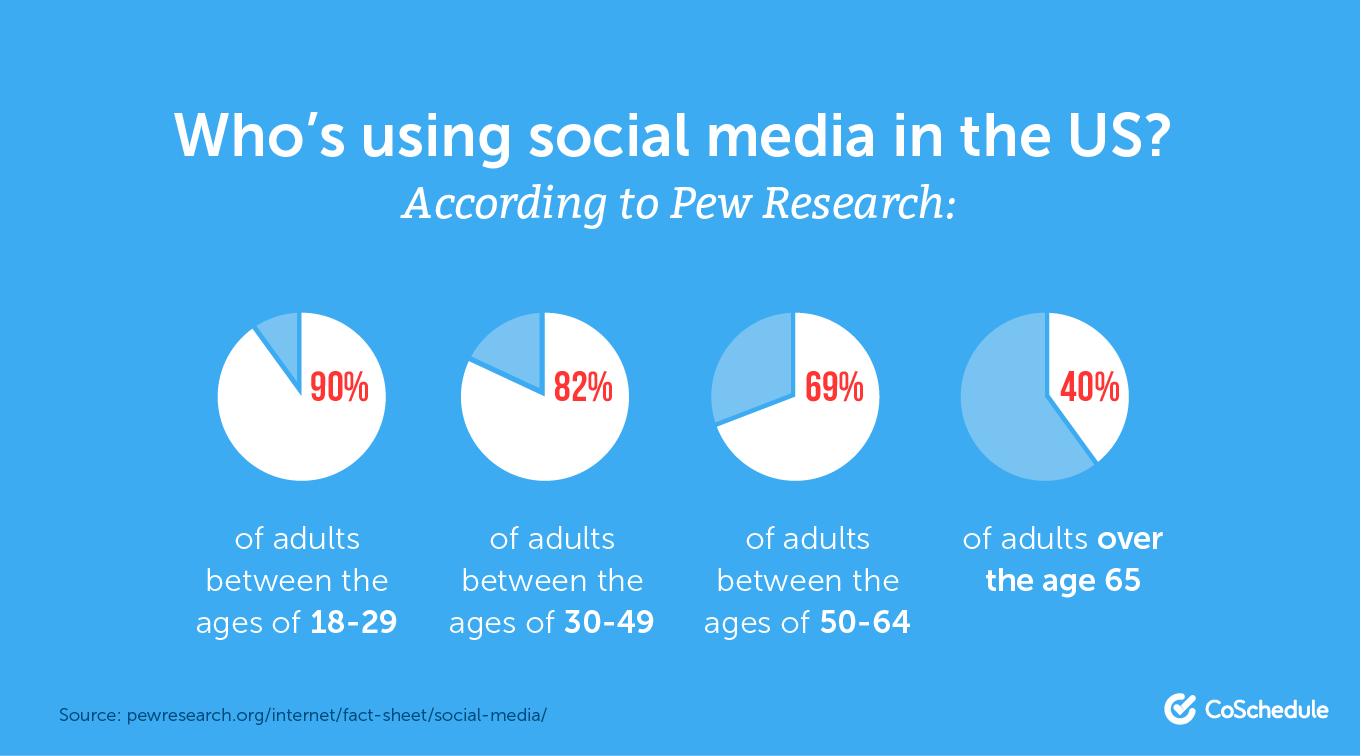 Who's using social media in the US?