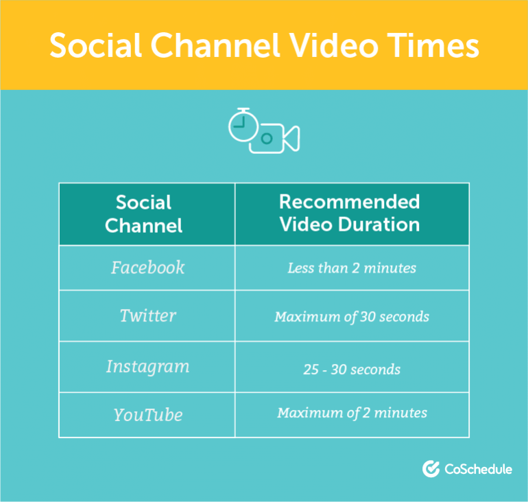 Recommended Social Media Video Times