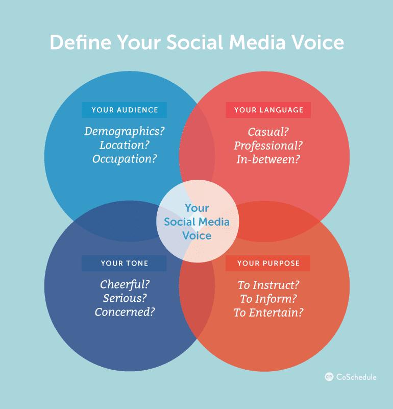 Social Media Voice + Tone