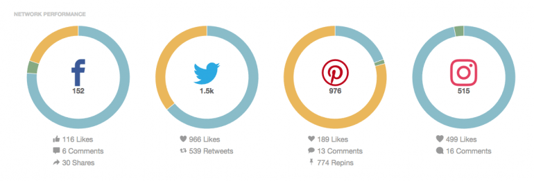 Social shares and engagement stats on a piece of content
