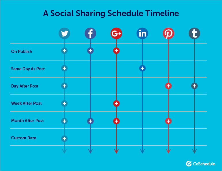 A social sharing plan for one piece of content
