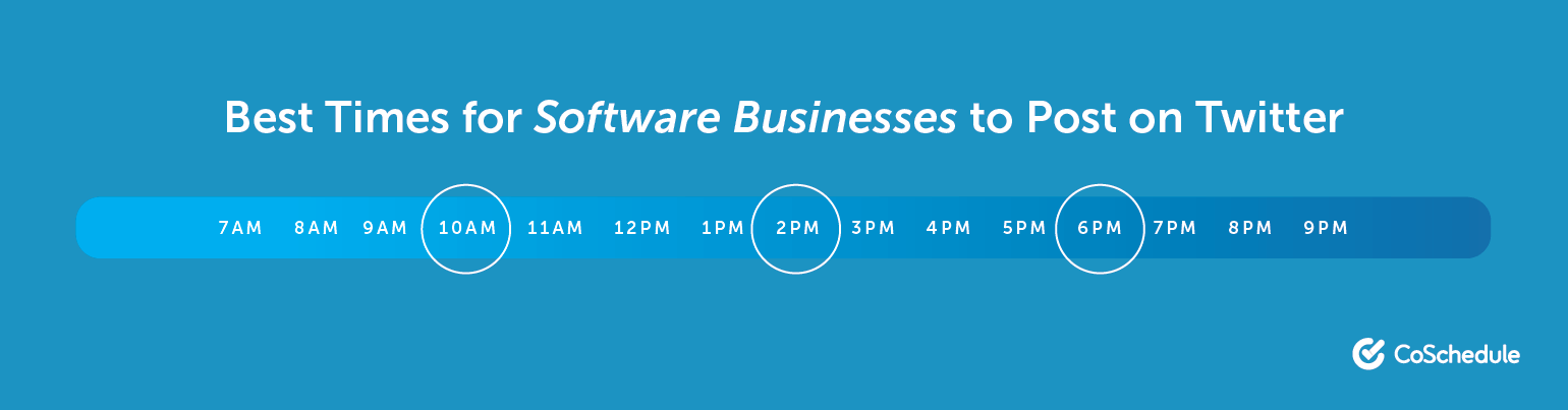 The Best Times for Software Businesses to Post on Twitter