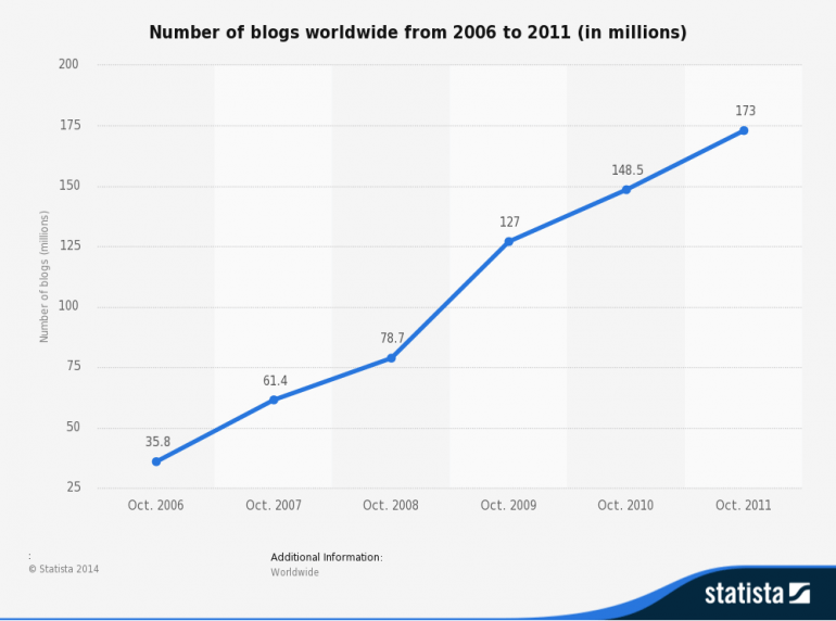total blogs