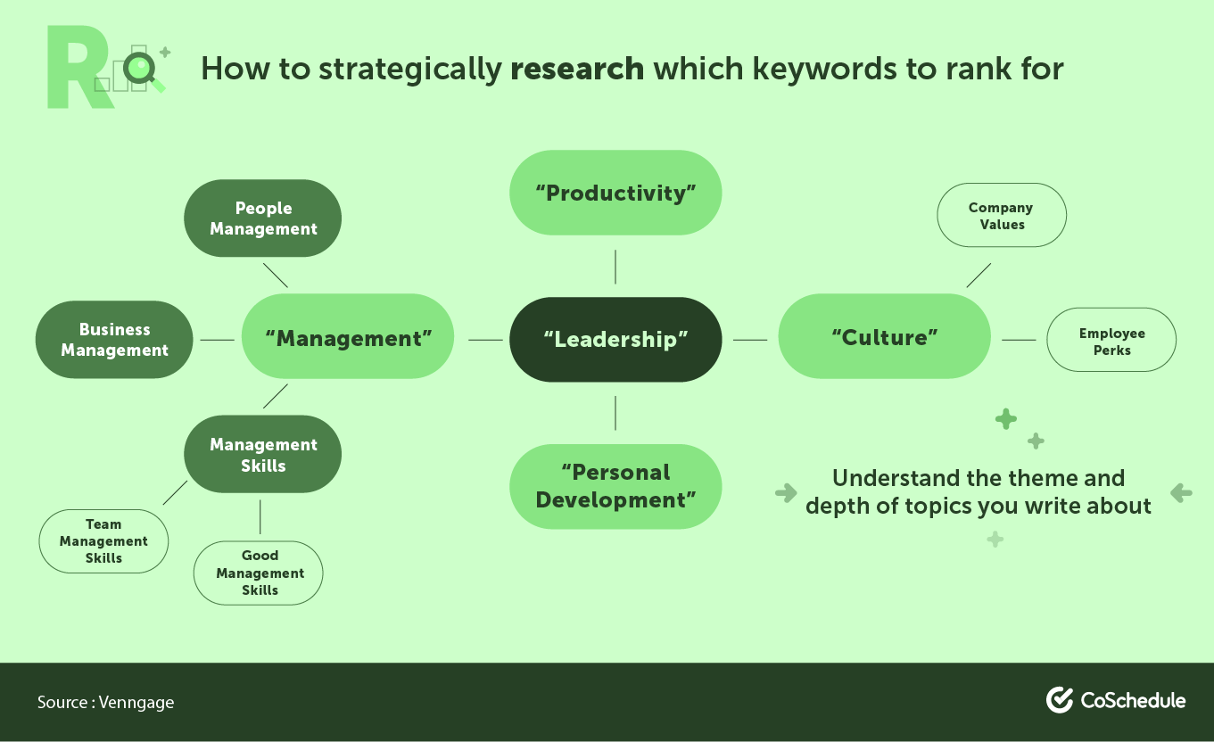 How to strategically choose keywords to rank for
