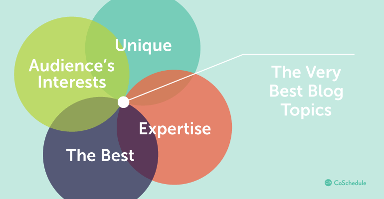 Elements of a Strong Blog Topic