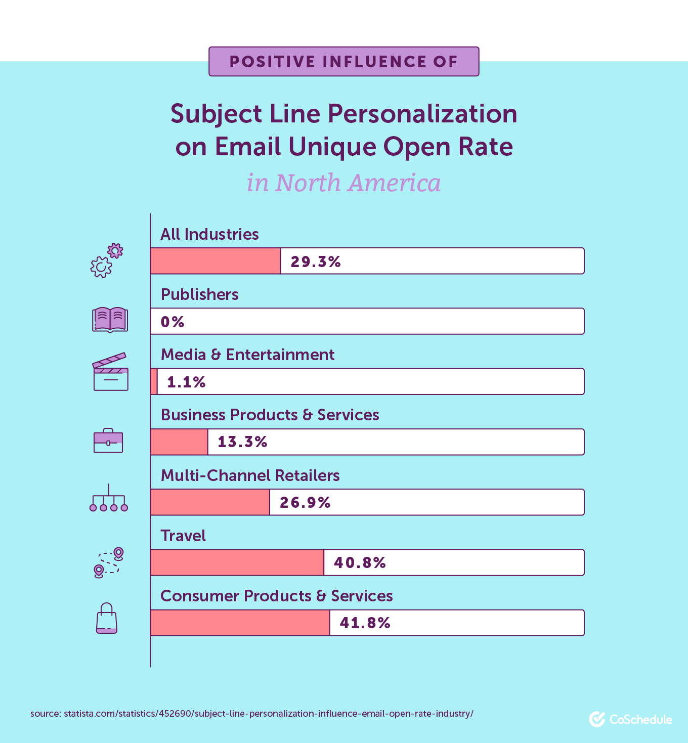 Positive Influence of Subject Line Personalization on Email Unique Open Rate in North America