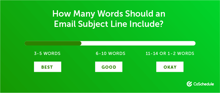 How Many Words Should an Email Subject Line Include?