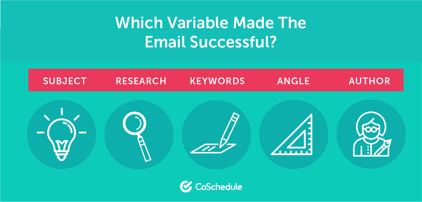 Deciding which variable makes email successful