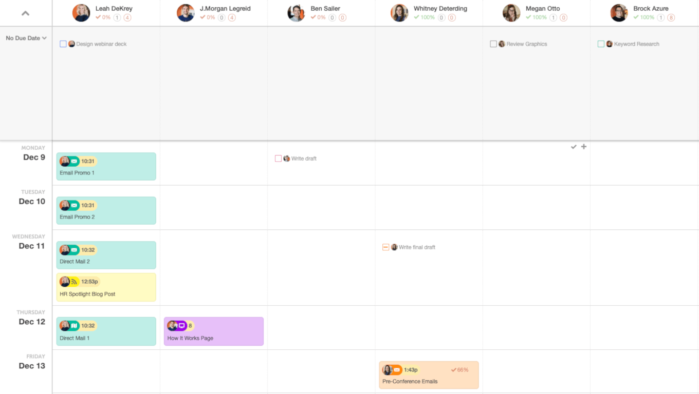Example of the Team Management Dashboard in CoSchedule