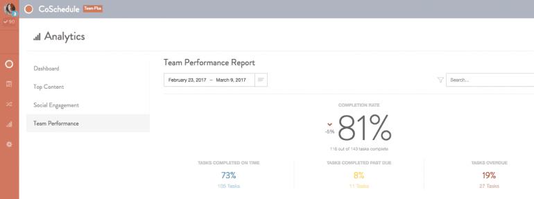 Screenshot of a team performance report