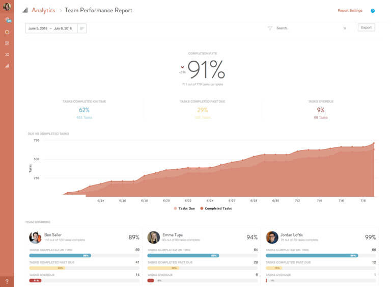 Get a snapshot of every team member's progress with completed, overdue, and incomplete task reports, so you can set realistic goals for your team and address concerns faster with Team Performance Reports.
