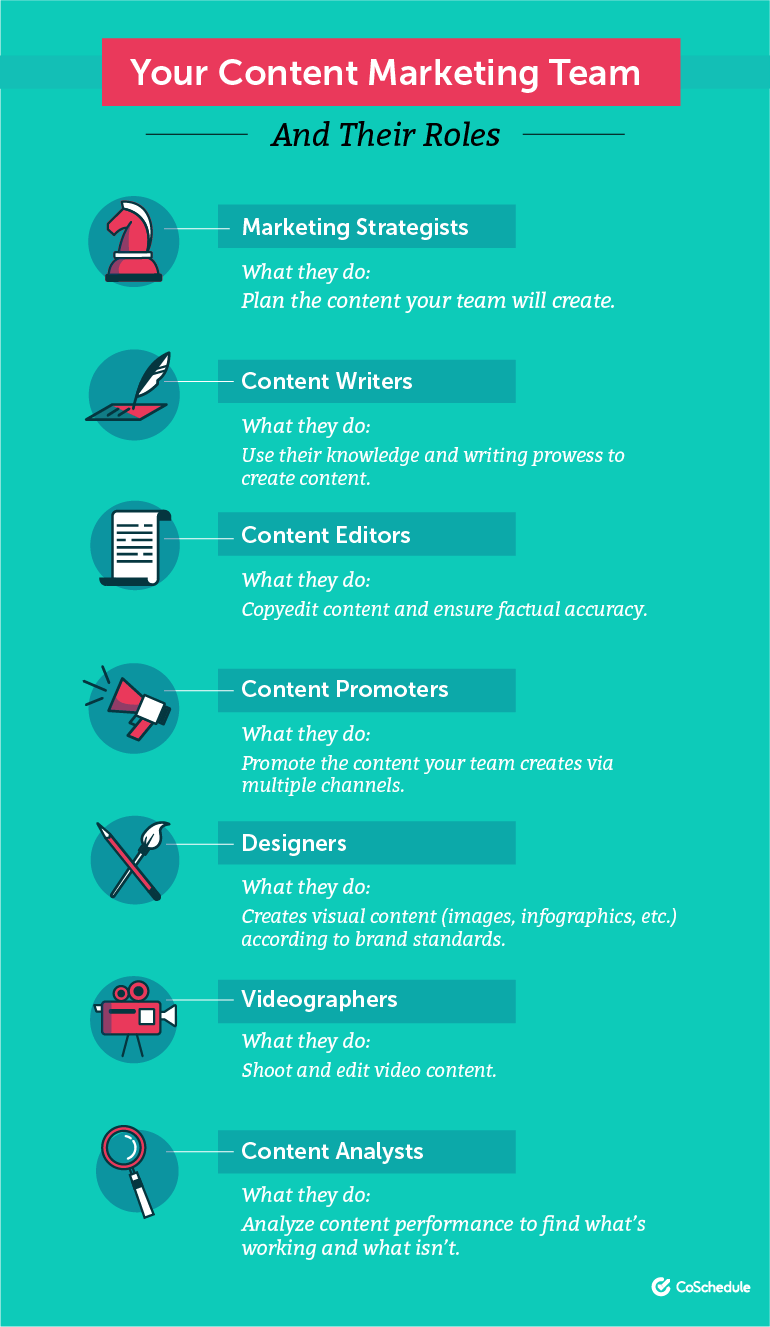 Your content marketing team and their roles