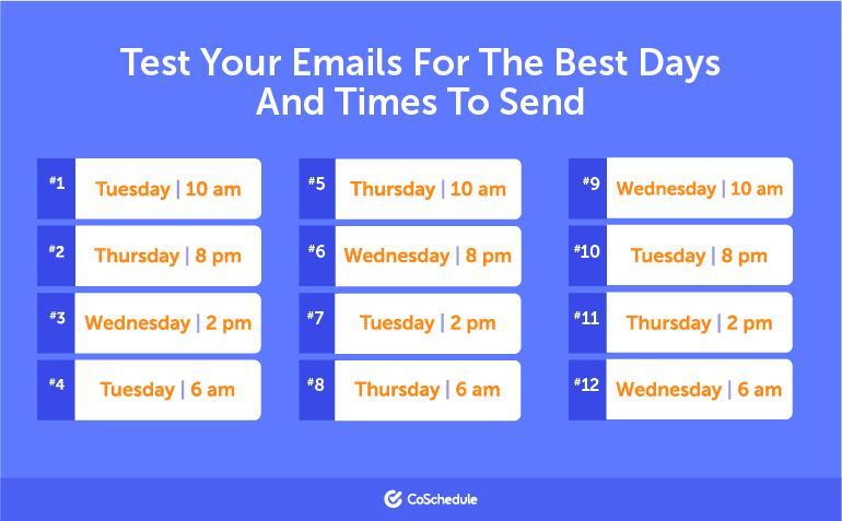 Test Your Emails for the Best Days and Times to Send