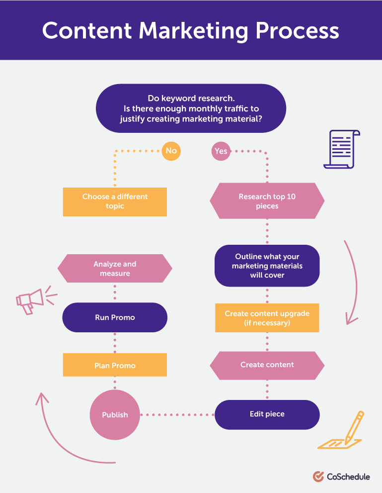 The Content Marketing Workflow