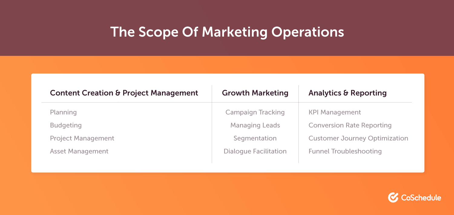 Here's what marketing operations entails