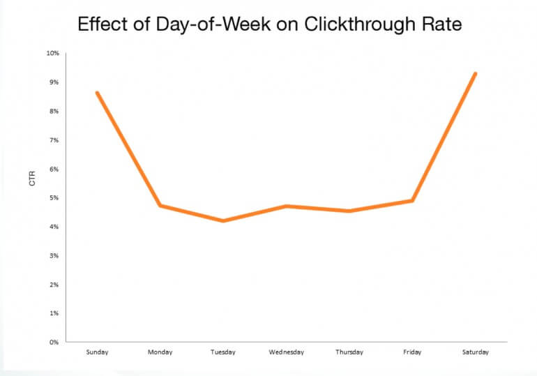 Email sent on Saturday and Sunday get more clicks.