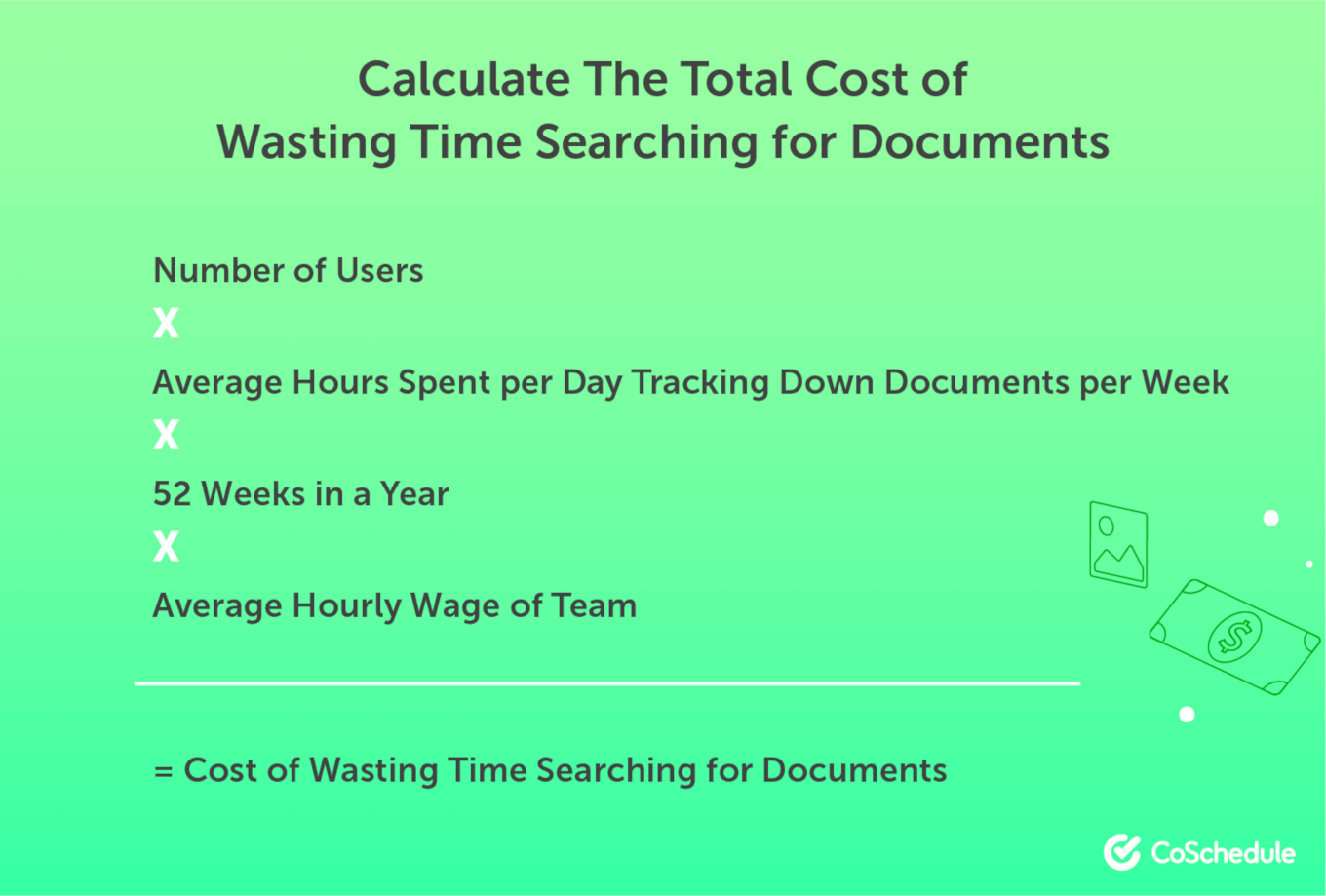 Calculate the Total Cost of Wasting Time Searching for Documents