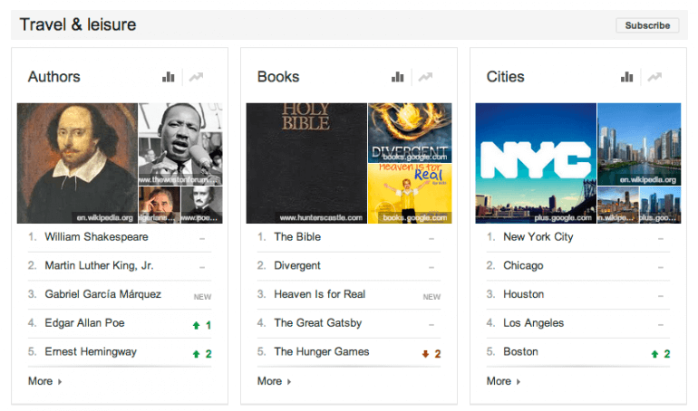 google trends top charts
