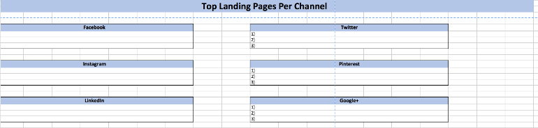 Top Landing Pages Per Channel