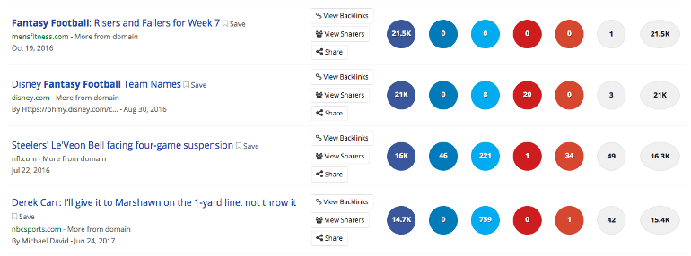 Top results in BuzzSumo