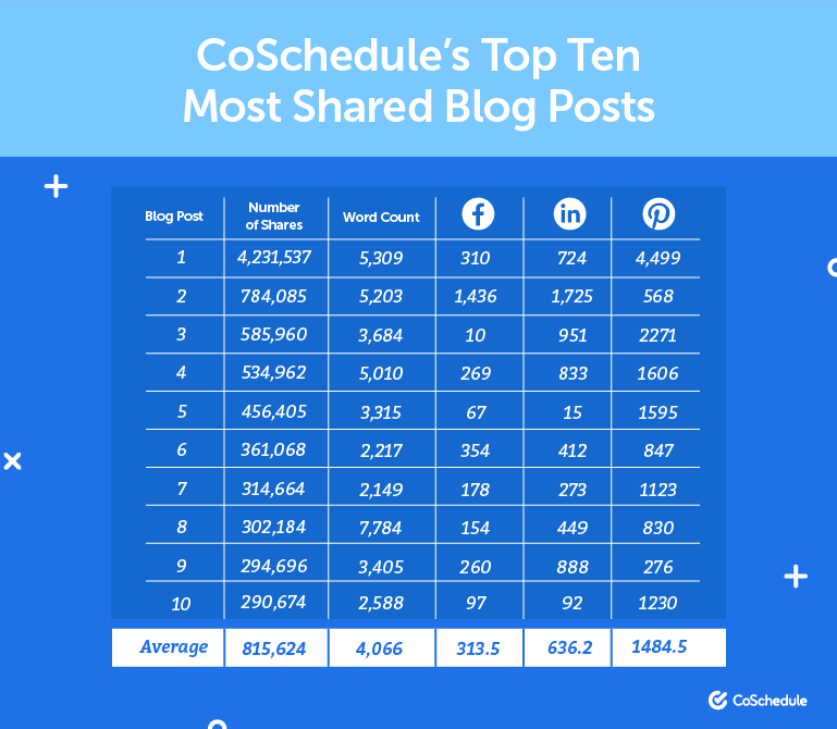 CoSchedule's top 10 most shared blog posts with Facebook, LinkedIn, and Pinterest shares included.