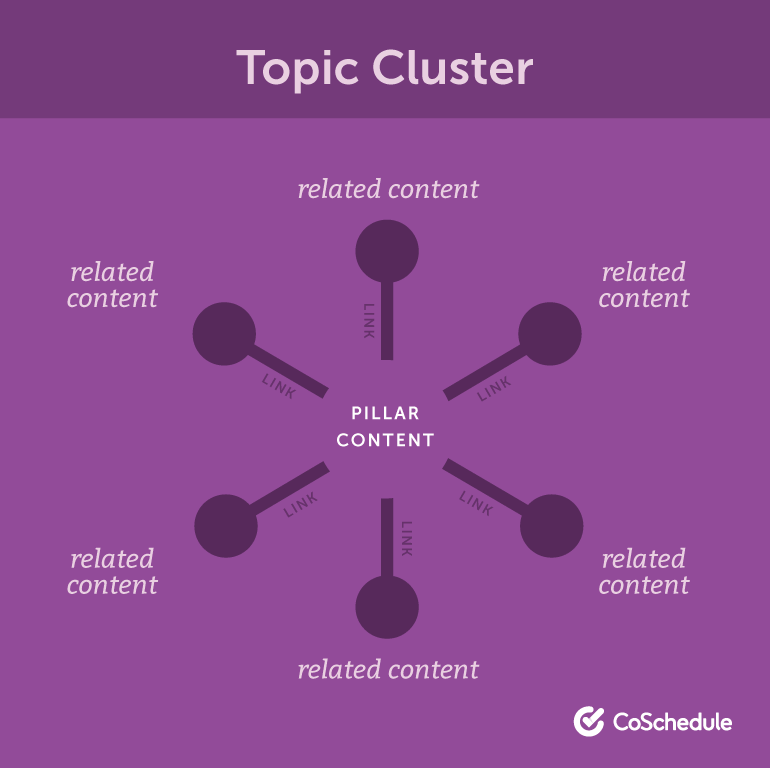 Diagram of a topic cluster