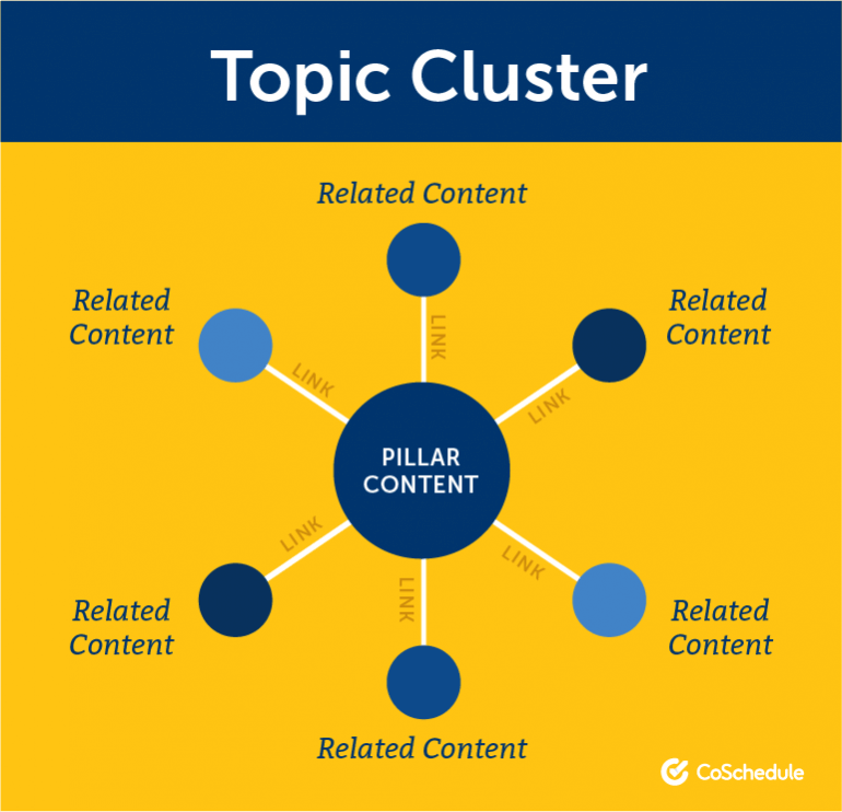 Illustration of a topic cluster