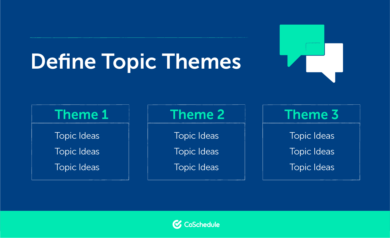 Defining Topic Themes