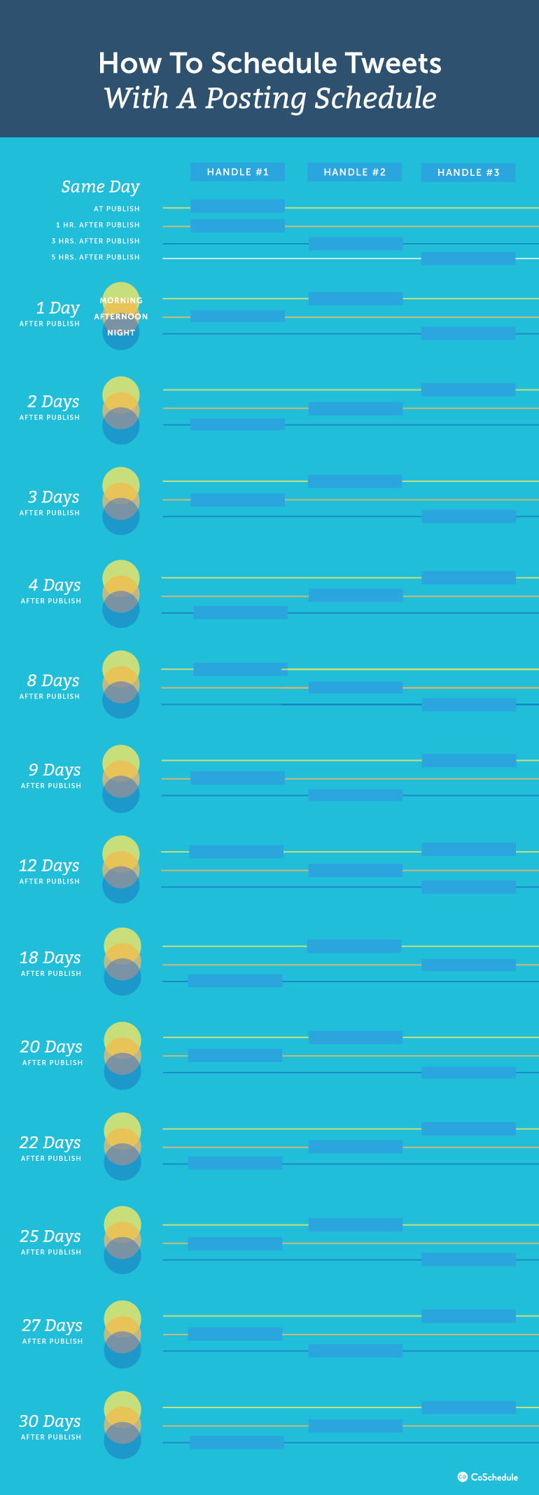 How To Schedule Tweets With A Posting Schedule
