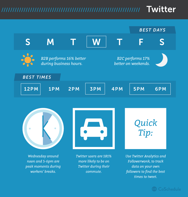 Times, days, frequencies for posting on Twitter