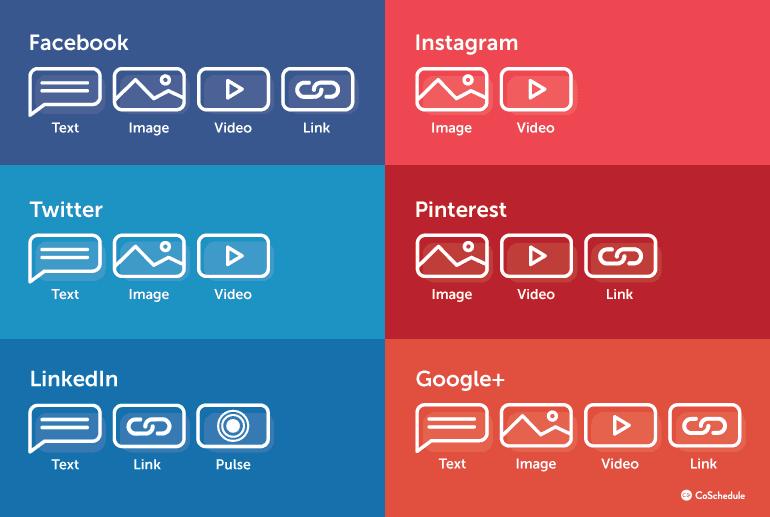 Diagram Of Social Media Content Types