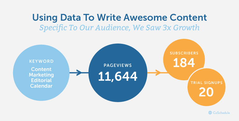 Using Data To Write Awesome Content